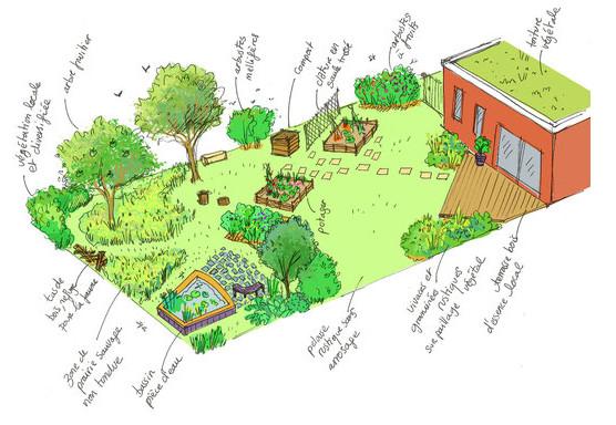 Jardin avec terrasse, puis pelouse, puis friche et mare, espaces moins entretenus