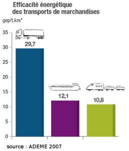 Graphique comparant l'efficacité énergétique des bâteaux comparativement au transport routier et au train
